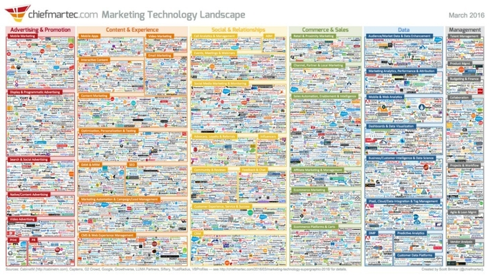Marketing_technology_landscape_2016