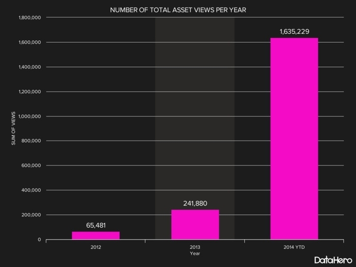 DAM-Infographic-ROI-NUMBER-OF-TOTAL-ASSET-VIEWS-PER-YEAR