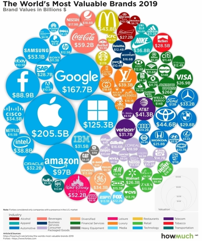 The worlds most valuable brands 2019 6f58