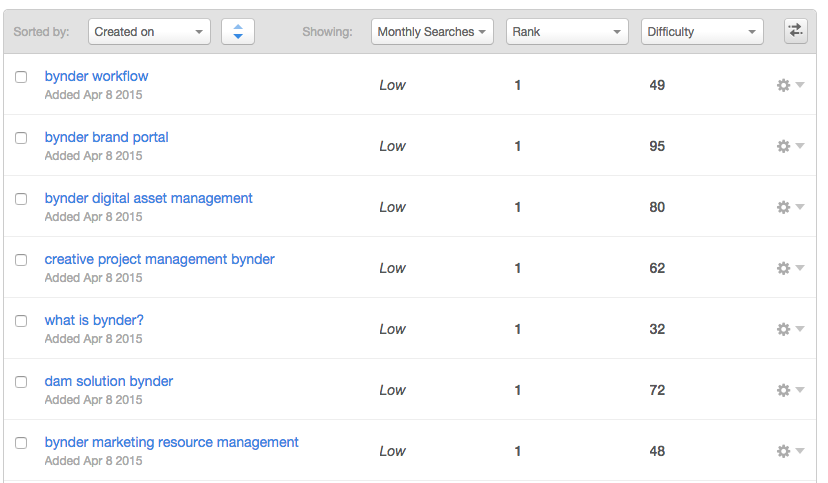 Best Practices for Using Keywords