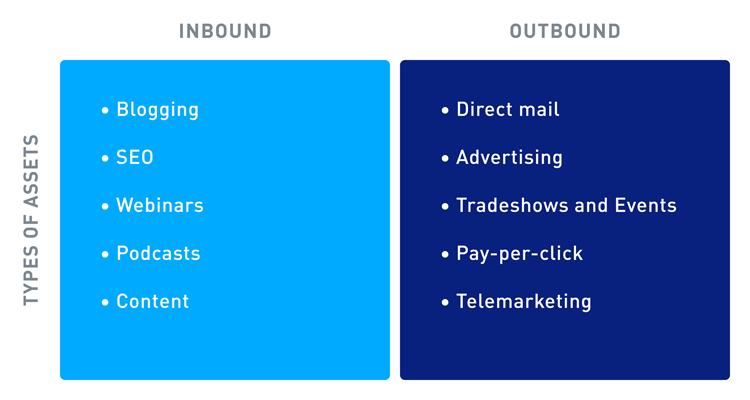 Blog Inboundvs Outbound 08112018 Type Of Assets