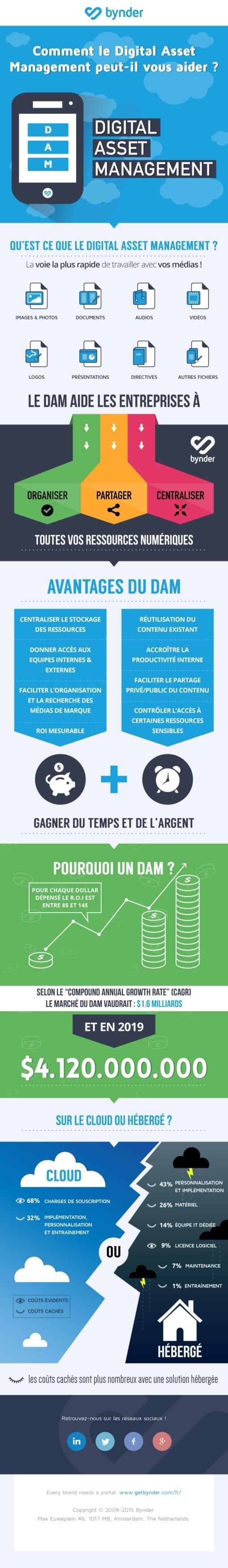 DAM FR Infographic HQ 04