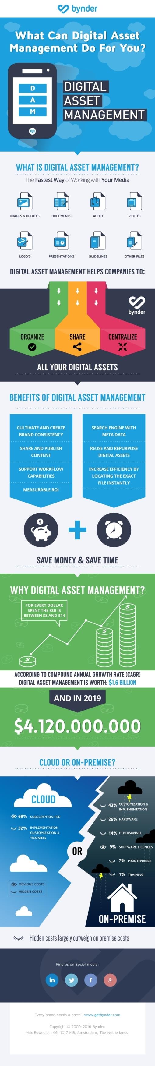 Digital Asset Management Infographic