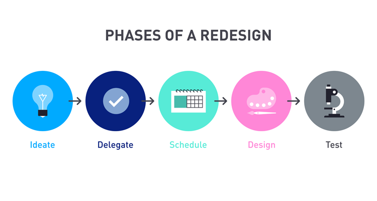 Blog Overhaul Brand 08142018 Phases Of Redesign