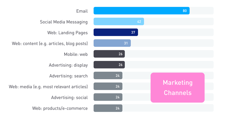 Blog Personalization 08142018 Marketing Channels