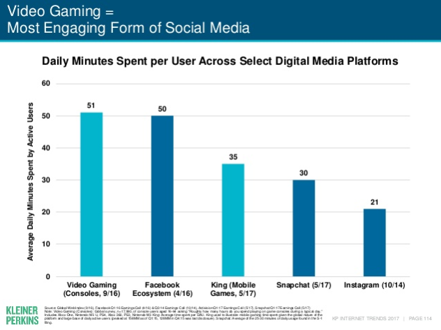 Video gaming most engaging