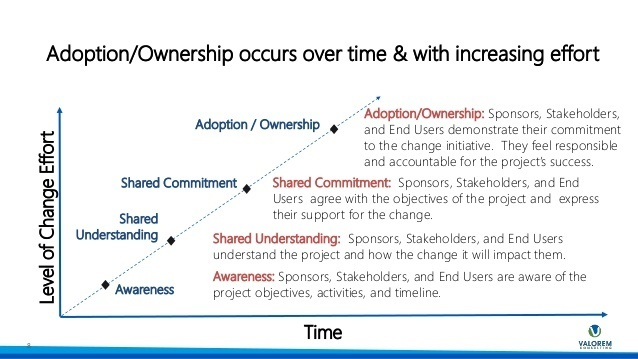 Create your end user adoption strategy 8 638