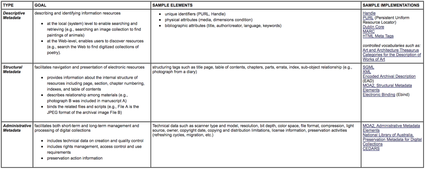 Cornell university types of metadata bynder