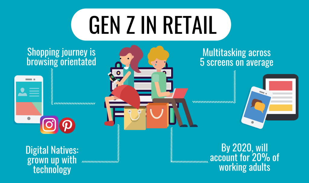 Generation Z Future of Retail d2c