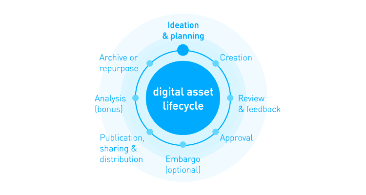 Lifecycle digital experiences dam