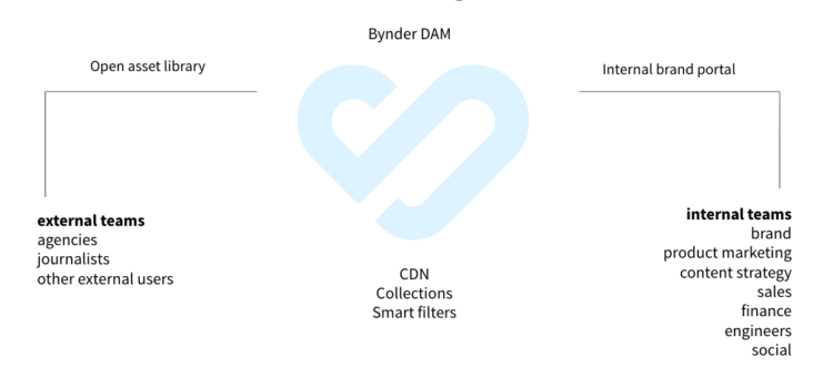 External internal users digital asset management bynder